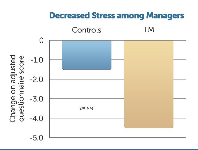 B25-Decr-Stress-Managers