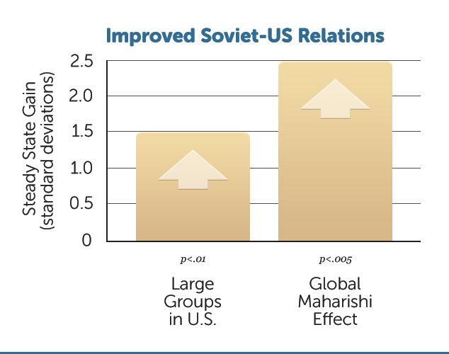 D21-Impr-Soviet-US-Relatn