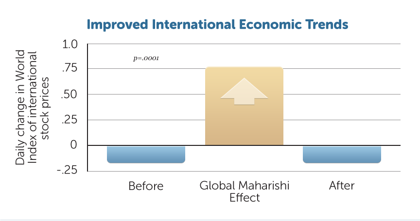 G18-Imp-Intl-Econ-Trends