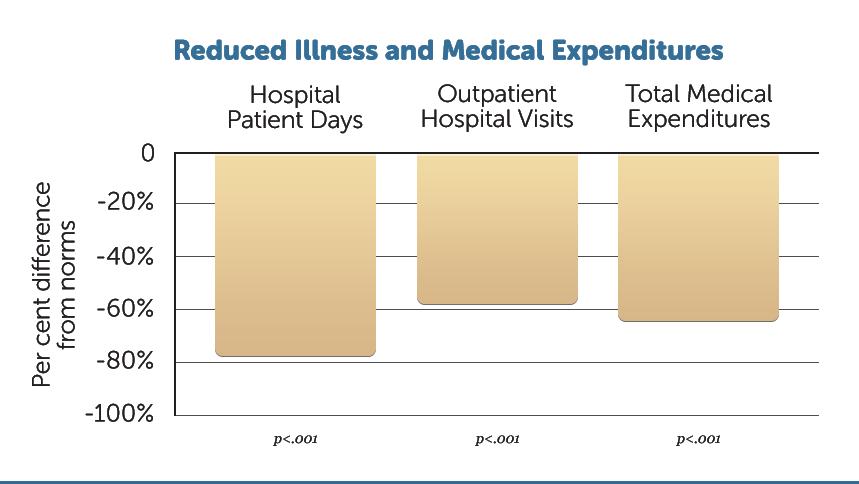 H19-Decreased-Illness-&-Med