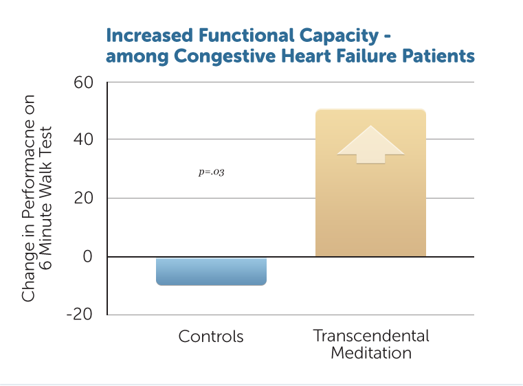 H41-Increased-Functional-Capacity-among-CHF-Patients-v1