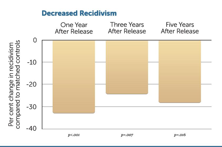 R20-Dec-Recidivism-v1