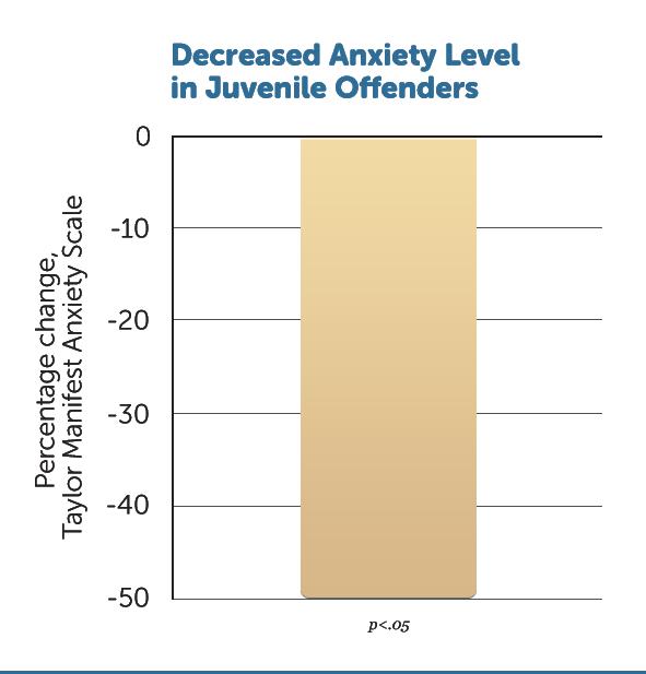 R7-Dec-Anxiety-Level-v1