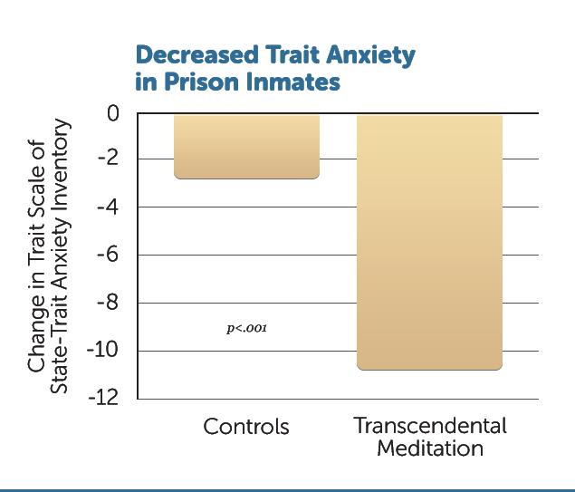 R9-Dec-Trait-Anxiety