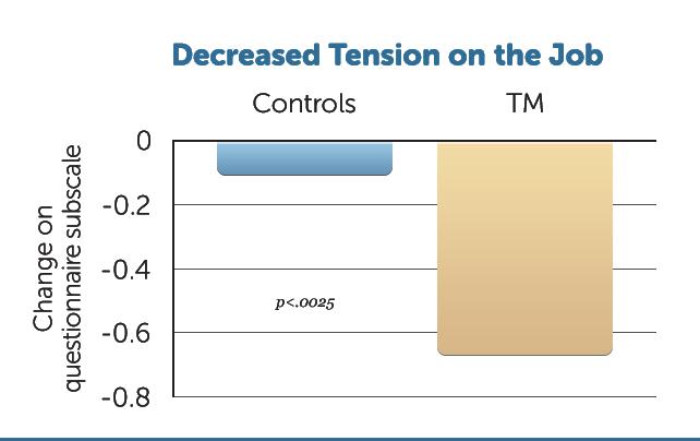 B11-Decreased-Job-Tension