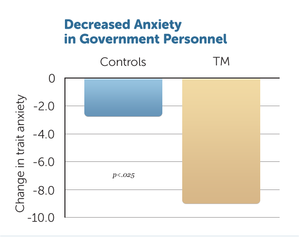 B29-Decr-Anxiety-Govt-Pers