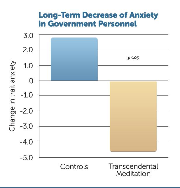 B30-LT-Decr-Anxiety-GovPers