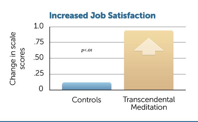 B4-Increased-Job-Satis