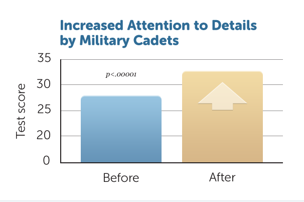 D3-Attn-to-Details_Cadets