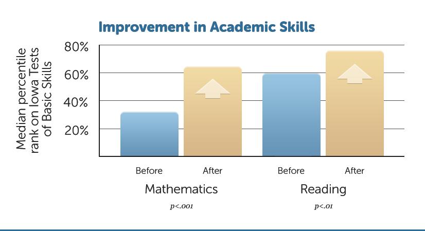 E1-Academic-Skills-1