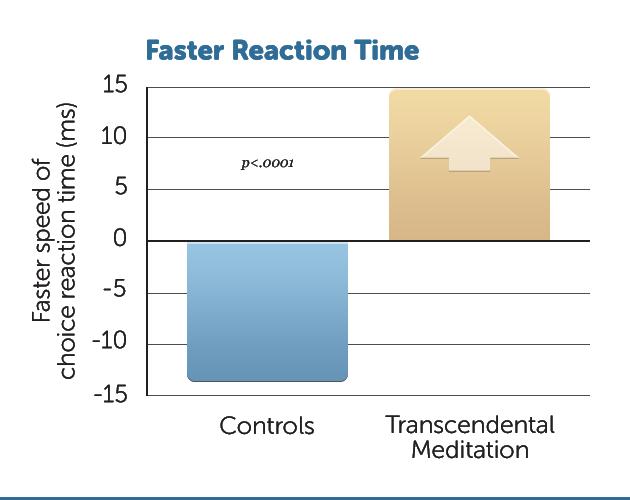 E14-Improv-Reaction-Time