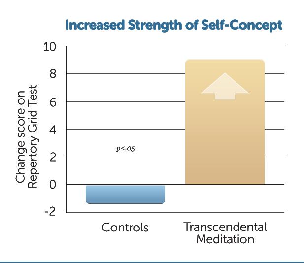 E22-Incr-Strength-Self-Conc