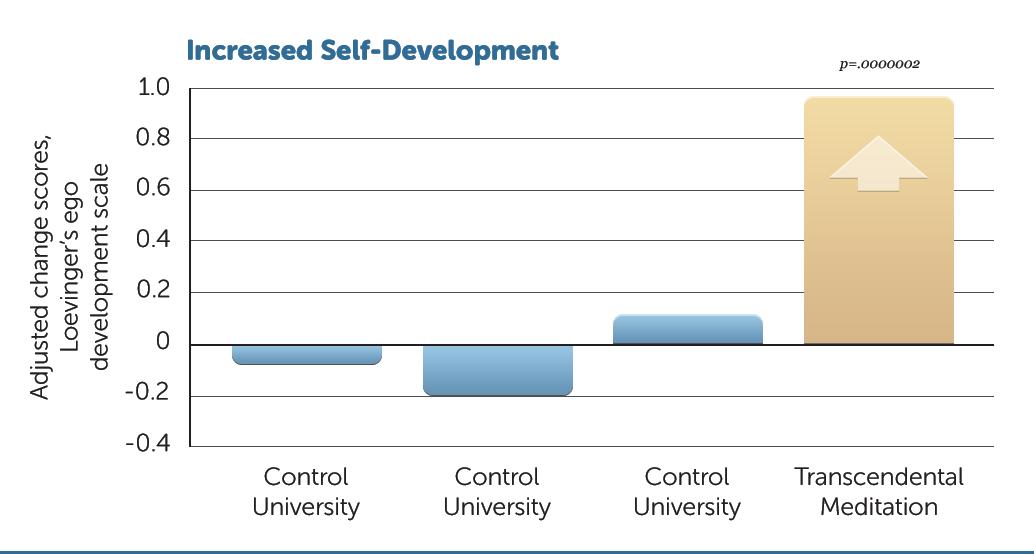 E24-Increased-Self-Develop