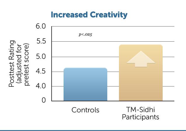 E44-IncrCreativityTMSP
