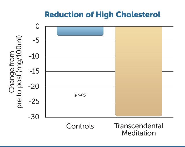 H14-cholesterol