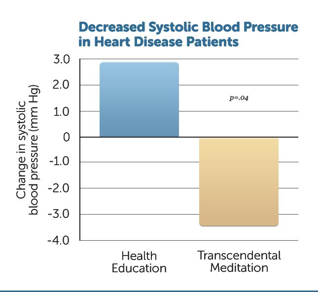 H35-Reduced-Blood-Pressure-CHD
